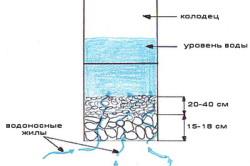 Схема фильтра в колодце