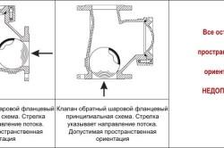 Разрешенные положения установки шарового обратного клапана