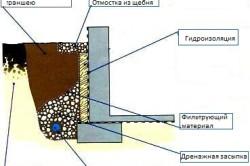 Схема дренажа подвального помещения