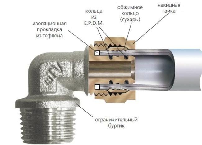 Для того, чтобы у Вас не возникало проблем с отопительной системой из-за труб, трубы и фитинги должны составлять надежную единую систему.