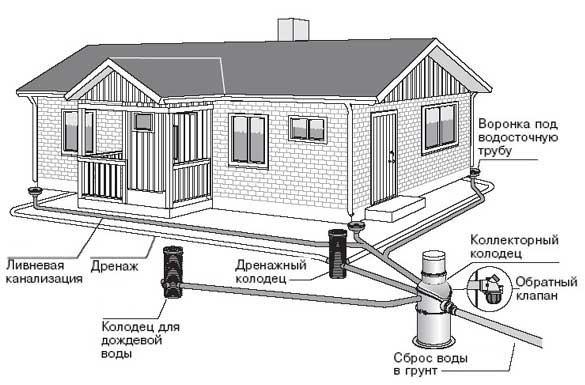 Схема канализационных колодцев