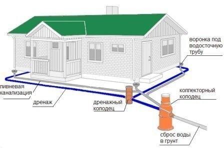 Схема устройства ливневой канализации.