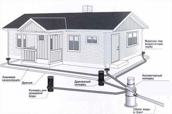 Схема ливневого водоотвода возле частного дома