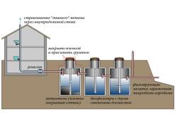 Локальная система очистки сточных вод