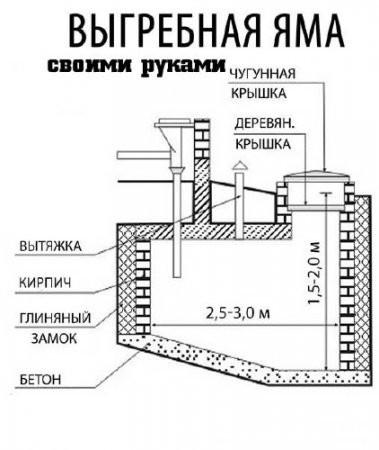 Схема выгребной ямы своими