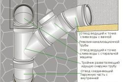 Устройство канализационной трубы из пластика