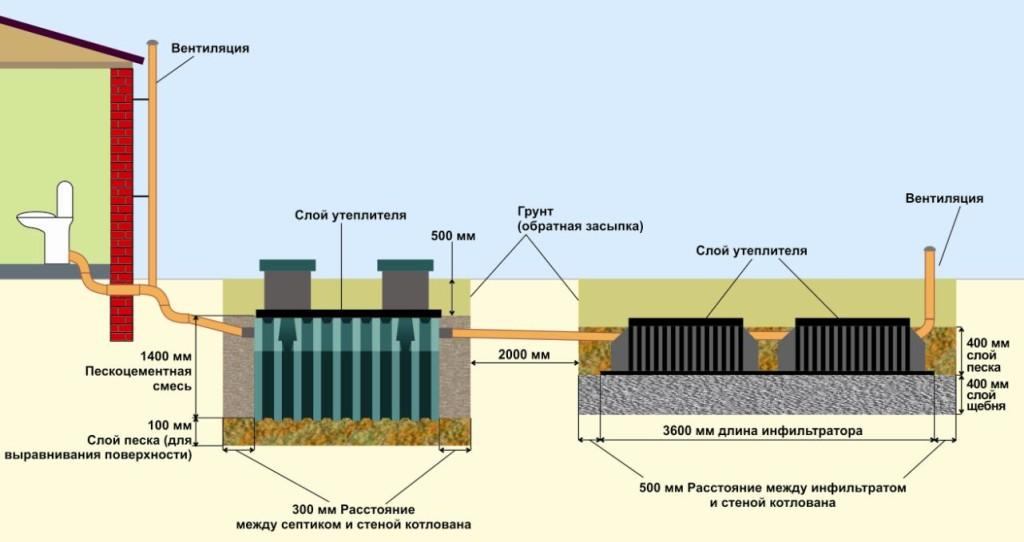 Схема монтажа автономной канализации