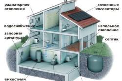 Пример установки водоснабжения, канализации и отопления в загородном доме