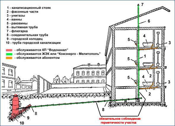Схема канализационной системы в многоквартирных домах