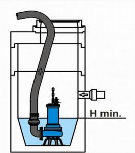 Схема размещения погружного фекального насоса для откачки септика