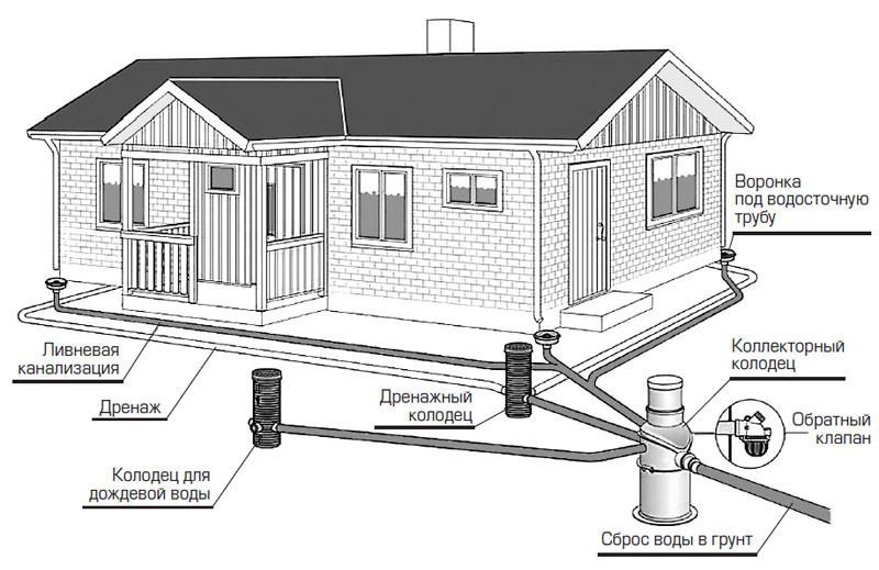 Общая схема водоотвода