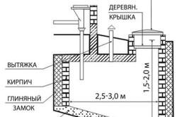 Объем выгребной ямы