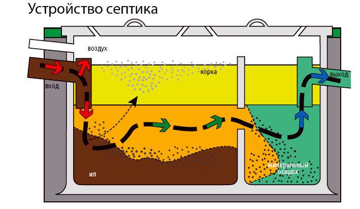 Схема очистки ямы с помощью септика