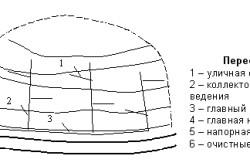 Пересеченная схема канализационных труб.