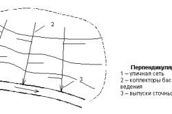 Перпендикулярная схема канализационных труб.
