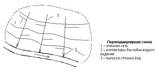 Перпендикулярная схема водоотведения