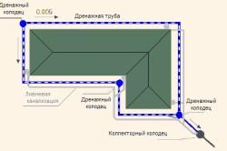 Схема установки пластового дренажа