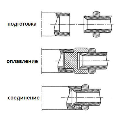 Технология сварки труб из полипропилена