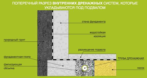 Поперечный разрез внутренних дренажных систем