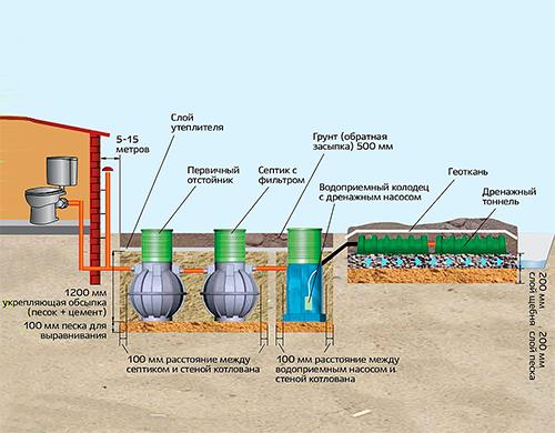 Схема монтажа с принудительным водоотведением