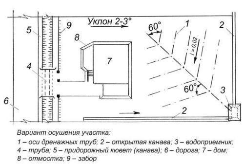 Пример схемы дренажа