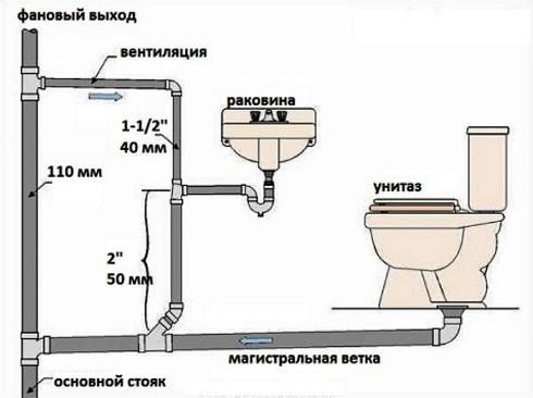 Прокладка внутренней канализации в частном доме