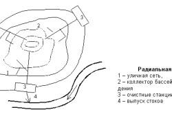 Радиальная схема канализационных труб.