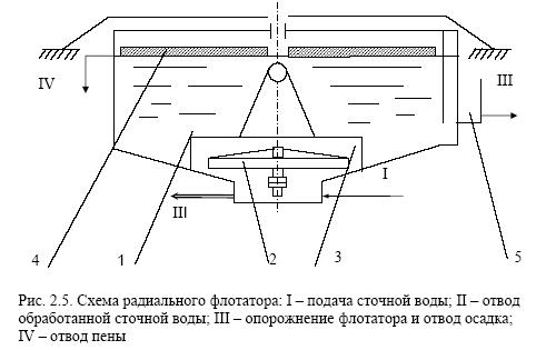 Схема радиального флотатора.