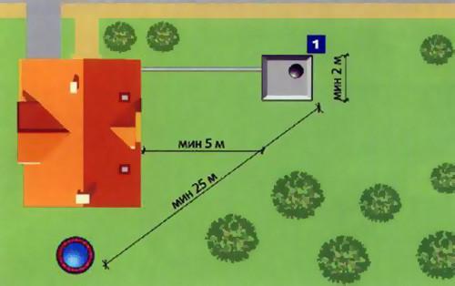 Расположение выгребной ямы на участке