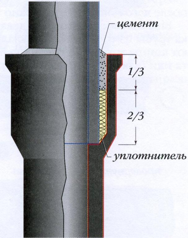 Монтаж чугунных труб в канализационной системе осуществляется при помощи раструбов.