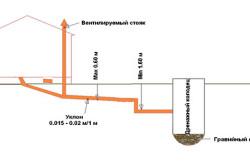Схема размещения дренажного колодца