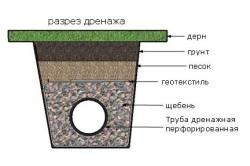 Схема укладки дренажной трубы.