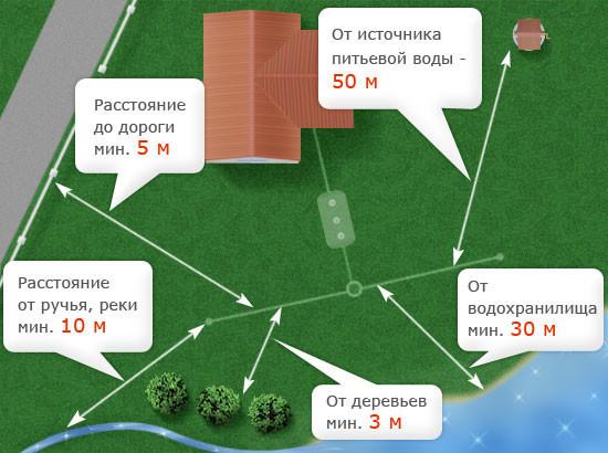 Схема расположения септика по отношению к другим объектам.