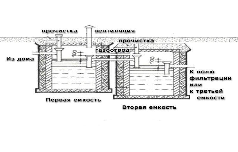 Устройство септика на дачном участке (схема).