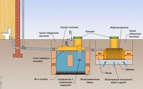 Схема канализации на основе септика — в качестве инфильтратора можно использовать поле фильтрации