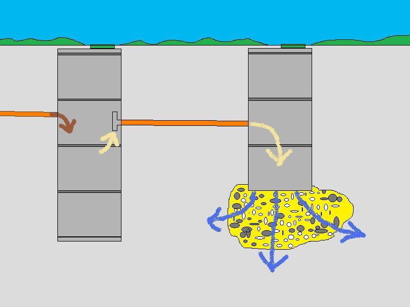 Схема устройства и принцип работы септика из бетонных колец