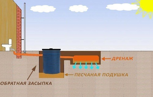 Схема септической емкости Танк с фильтратом