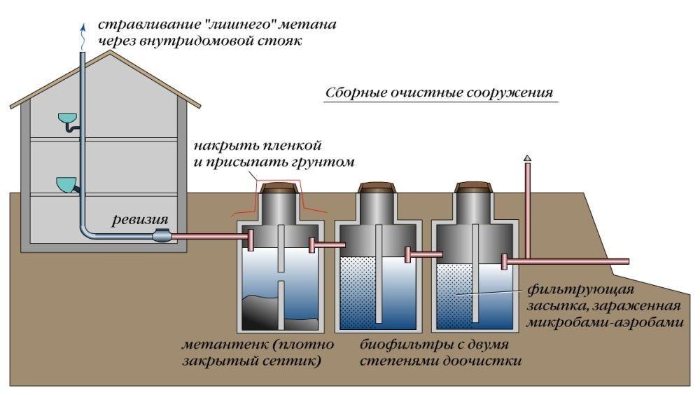 Система очистки сточных вод своими руками