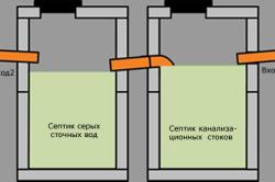Схема проектирования септика