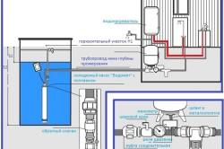 Схема установки водонасосной станции