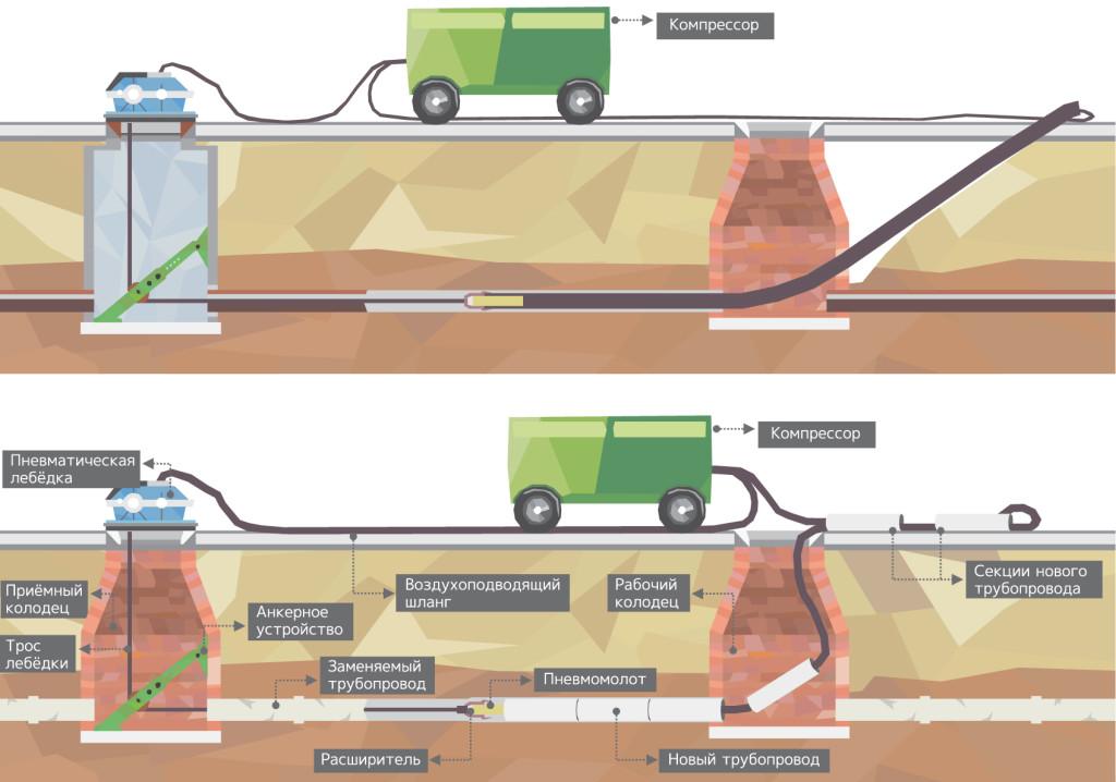 Принцип укладка полиэтиленовых труб