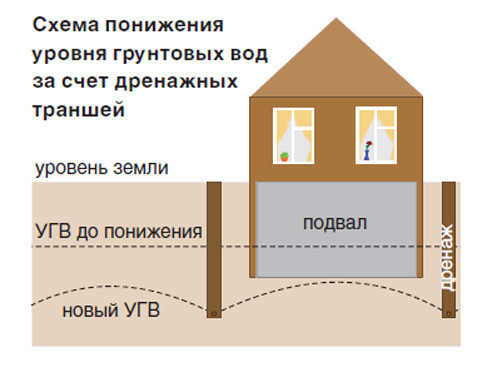 Схема понижения уровня грунтовых вод за счет дренажных траншей