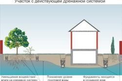 Схема защиты от грунтовых вод с помощью скважин