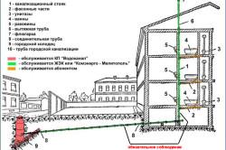 Схема канализации многоквартирного дома.