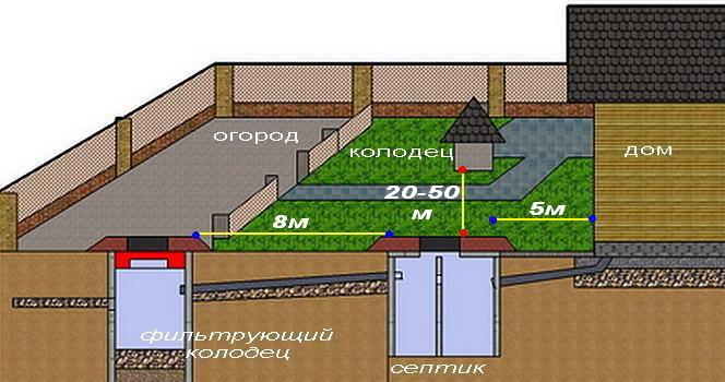 Схема расположения канализации на участке