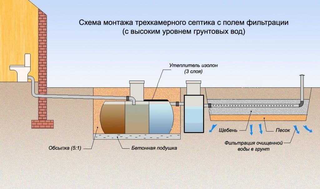 Схема подключения внешней канализации