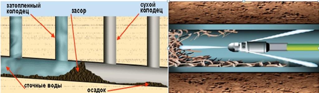 Схема-пример засора канализации