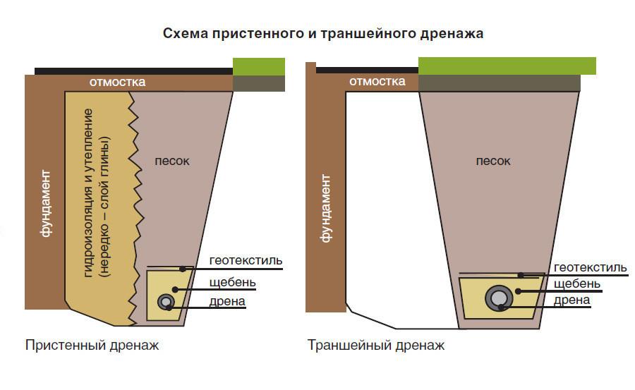 Дренажная система для канализации