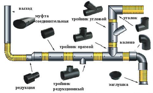 Схема соединений труб внутренней канализации