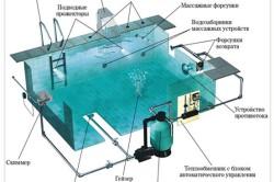Схема установки бассейна